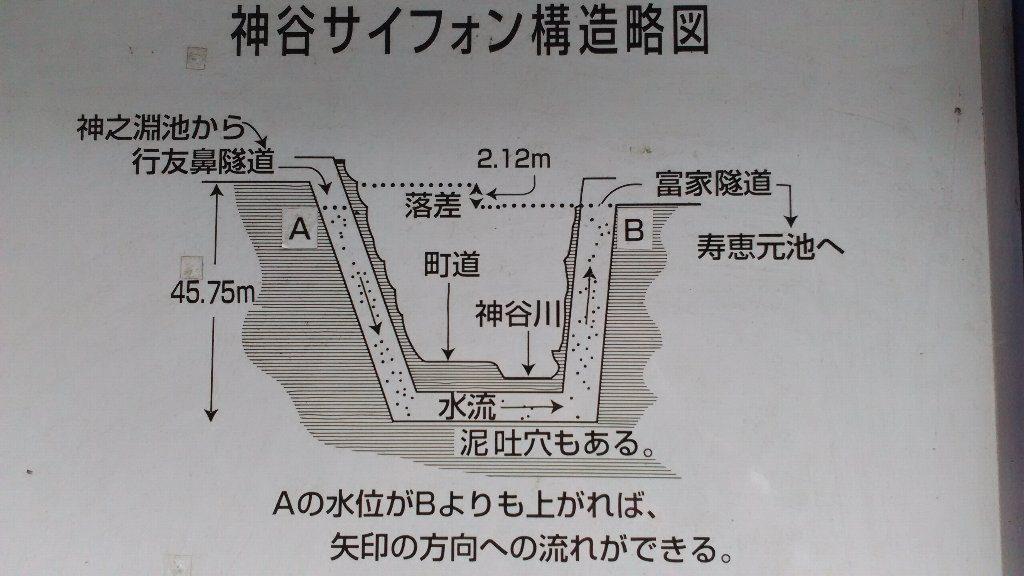 神谷サイフォン。看板2