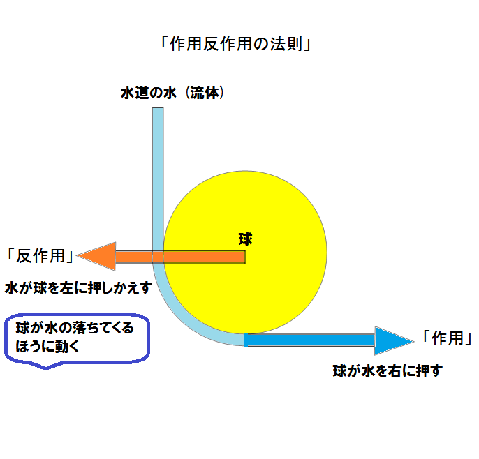 action_reaction 作用反作用の法則 (水と球)