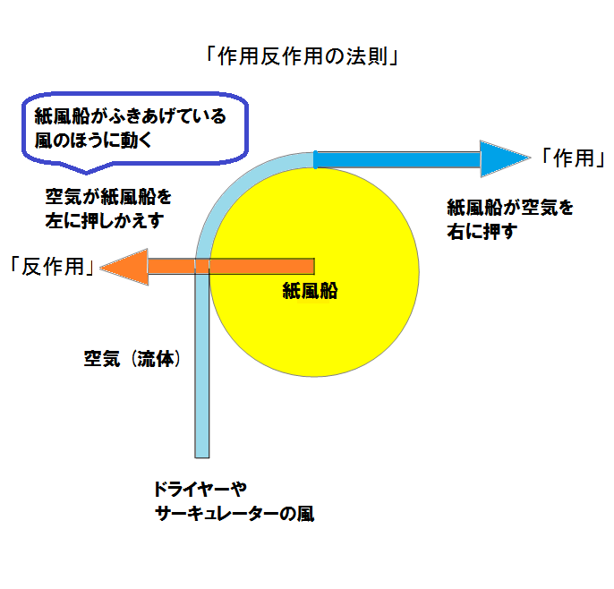action_reaction 作用反作用の法則 (空気と紙風船)