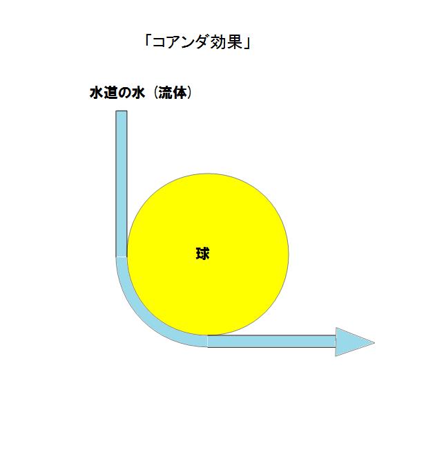 coanda_effect コアンダ効果 (水と球)
