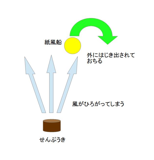 fan 扇風機