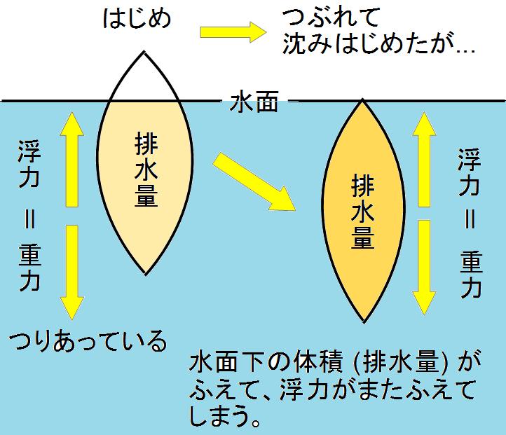 sinking fish 沈むと浮力が増える