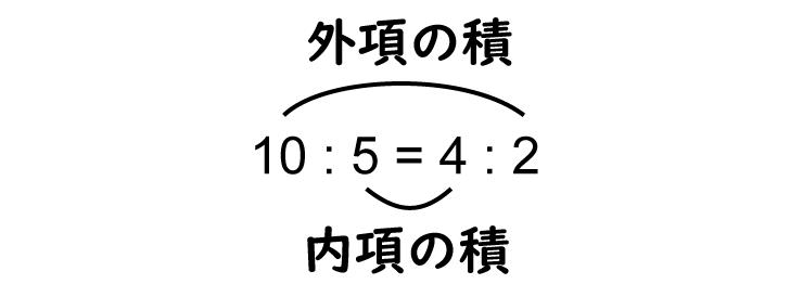 外項の積png8