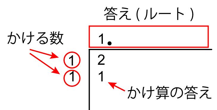 ルート2。初め