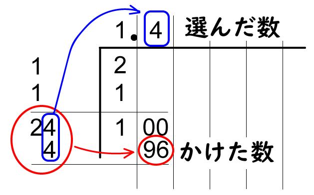 24 × 4 = 100