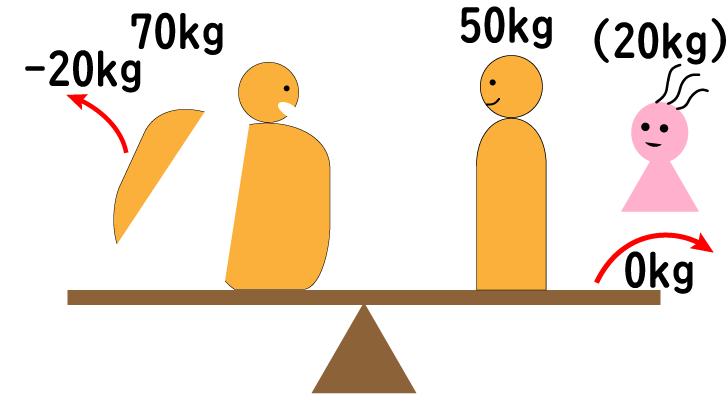 seesaw-20kg-3