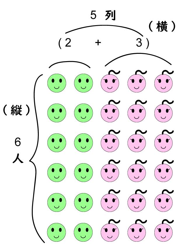 distributive-分配法則