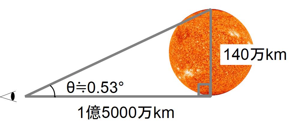 sun-triangle