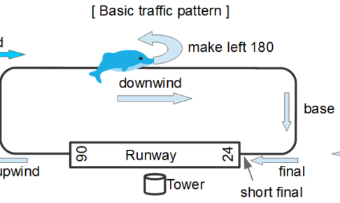 basic traffic pattern