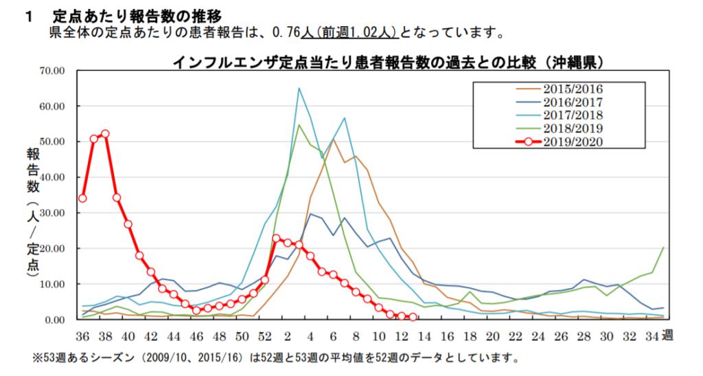 okinawa flu